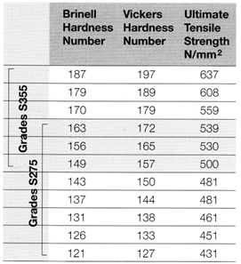 Hardness numbers.png