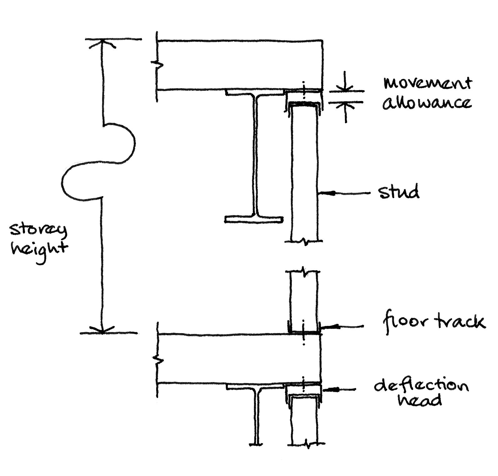 Shear Force Diagram For Cantilever Beam Steel Infill Wall Support