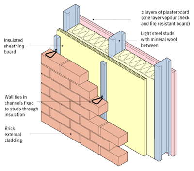 Infill Walling Steelconstruction Info