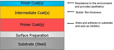 Paint coatings - SteelConstruction info