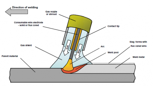 Ideal Weld penetration flux are absolutely
