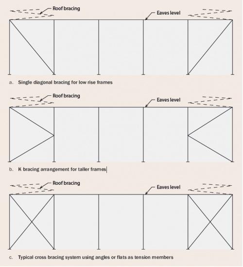 Portal Frames Steelconstruction Info