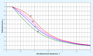 Buckling curves Fig.6.1 from P362.png