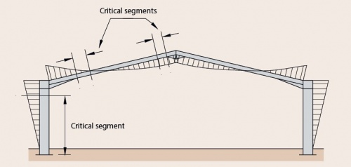 typical bending moment diagram showing critical segments for a frame rh libraryku co