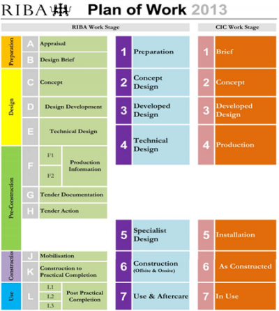 royal institute of british architects work plan stages Riba plan of work 2013 overview document riba plan of work 2013 overview document a full overview of the riba plan of work 2013, including introduction, concept and comparison to the 2007 plan of work, task bars, project stages and roles, faqs and glossary.