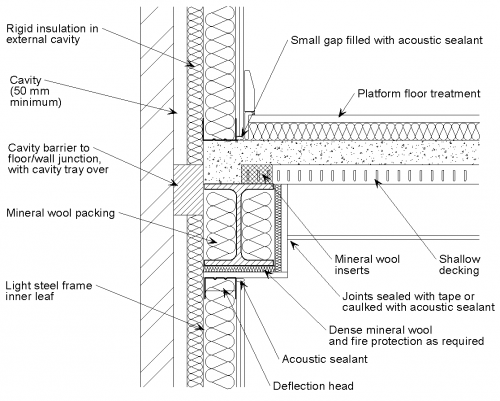 Wall Construction Details : Junction details for acoustic performance
