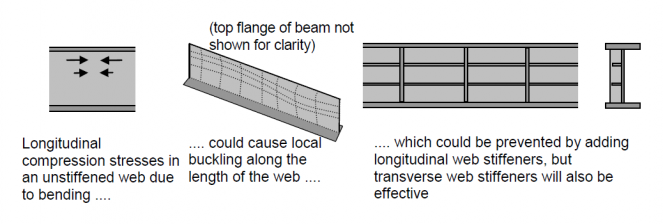Stiffeners Steelconstruction Info