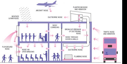 Acoustics Regulations Steelconstruction Info