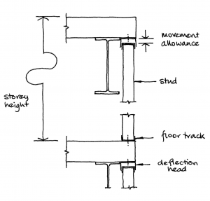 Facade supports and structural movements - SteelConstruction info