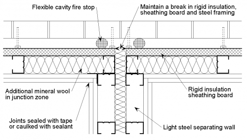 metal stud wall construction details Quotes