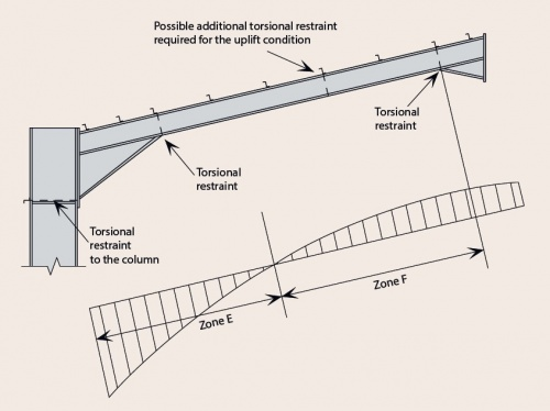 Portal frames - SteelConstruction info