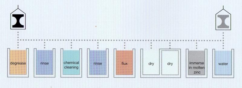 HDG process.jpg