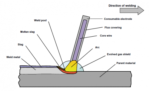 Welding Steelconstruction Info