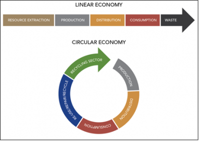 Steel And The Circular Economy Steelconstruction Info