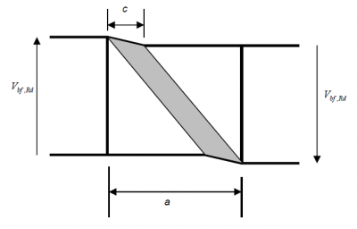Design of beams in composite bridges - SteelConstruction info