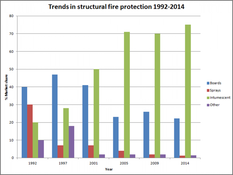 Fire protecting structural steelwork - SteelConstruction.info