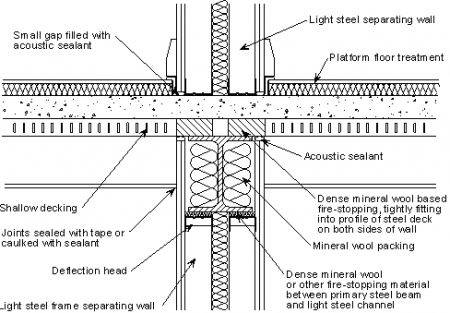Fig 2 Junction of a twin light steel frame separating wall with a shallow composite separating