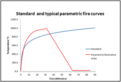 Standard and parametric fire curves.png
