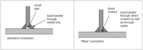 Stiffeners - SteelConstruction info