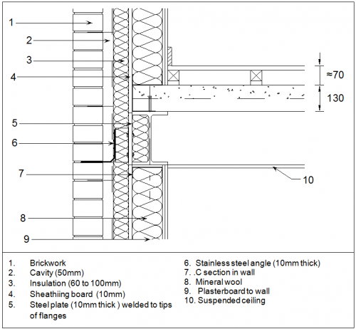 Use Of Steel In Cladding Systems Steelconstruction Info