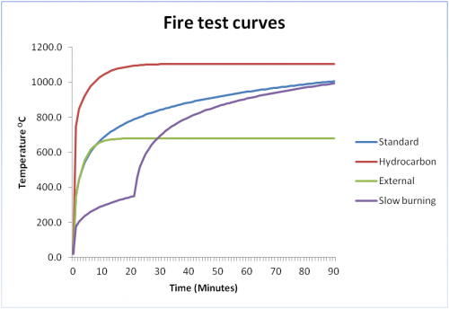 Fire test curves.png