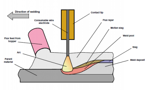 Submerged arc welding.png