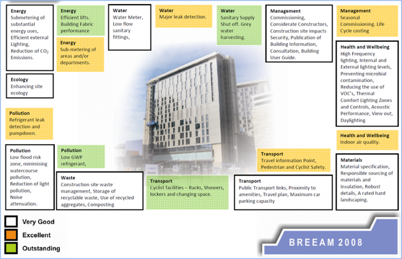 steelconstruction info rh steelconstruction info building user guide breeam example building user guide uk