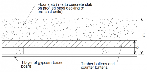 Acoustic Performance Of Floors Steelconstruction Info