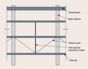 Building Envelopes Steelconstruction Info