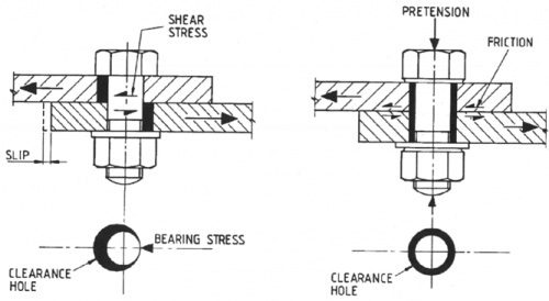 Connections In Bridges Steelconstruction Info