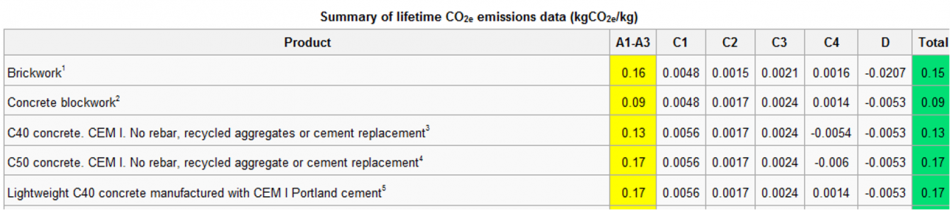 Summary of embodied CO2e data.png