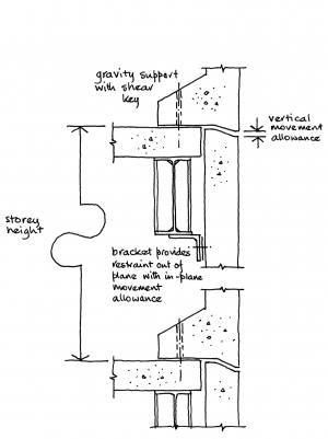 Facade Supports And Structural Movements