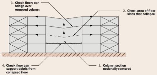 how to make something horizontal