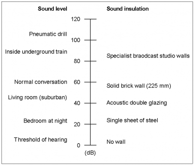 Acoustics Steelconstruction Info