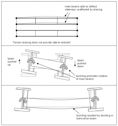 Bracing systems for Floor action definition