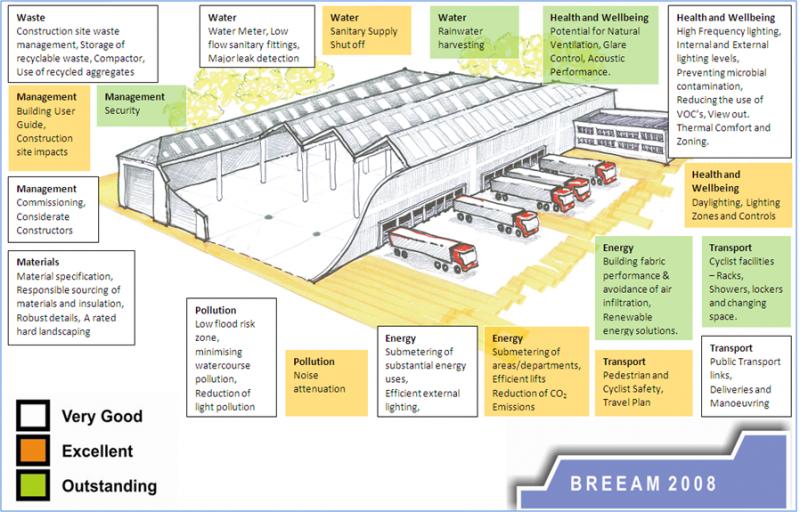 Distribution warehouse  sc 1 th 180 & Target Zero - Steelconstruction.info azcodes.com