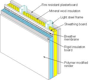 Sound Barrier Walls Residential