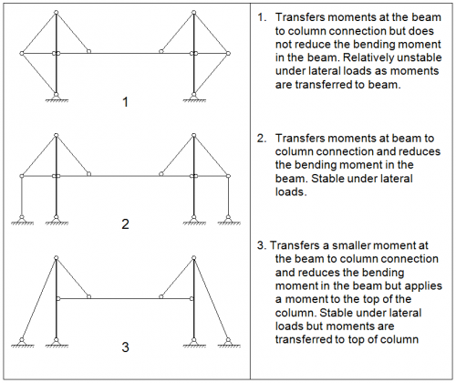 Visually Expressed Structural Forms Steelconstruction Info