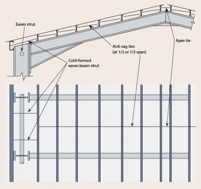 [top]The use of anti sag rods for purlins  sc 1 st  SteelConstruction.info & Building envelopes - Steelconstruction.info memphite.com