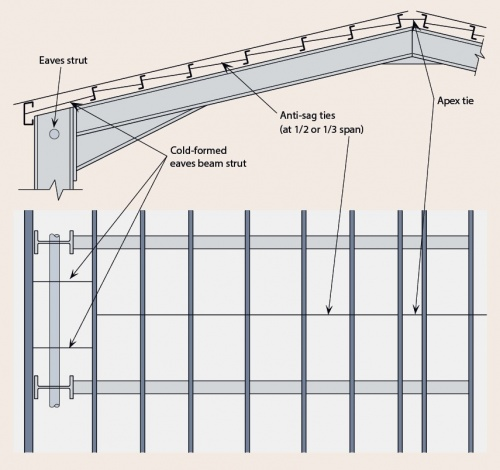 engineering students guide to single storey buildings